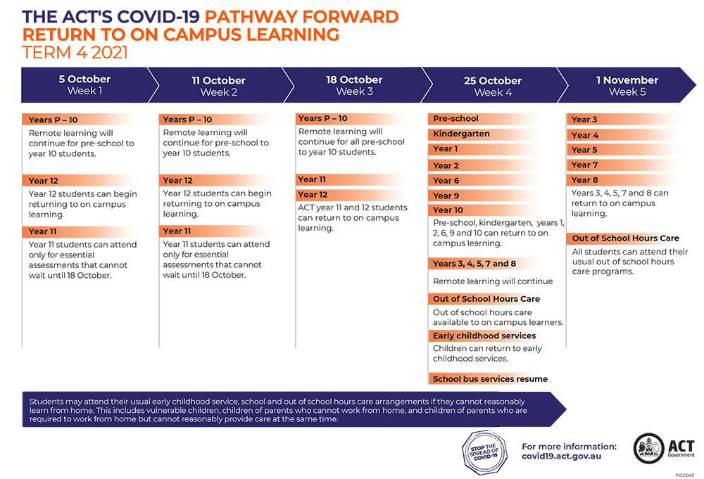 ACT's Pathway Forward - Return to on campus learning