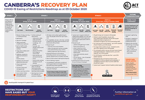 Thumbnail view of Canberra's Recovery Plan - Easing of Restrictions Roadmap as at 17th September 2020